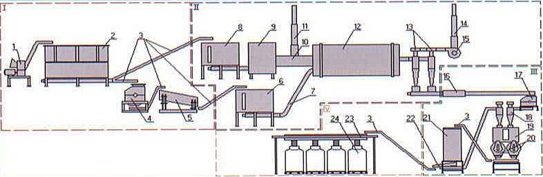 Мини-завод пеллетирования
